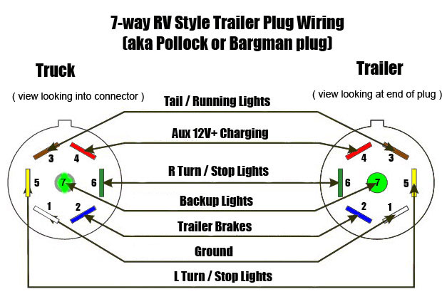 7-way RV style trailer plug wiring